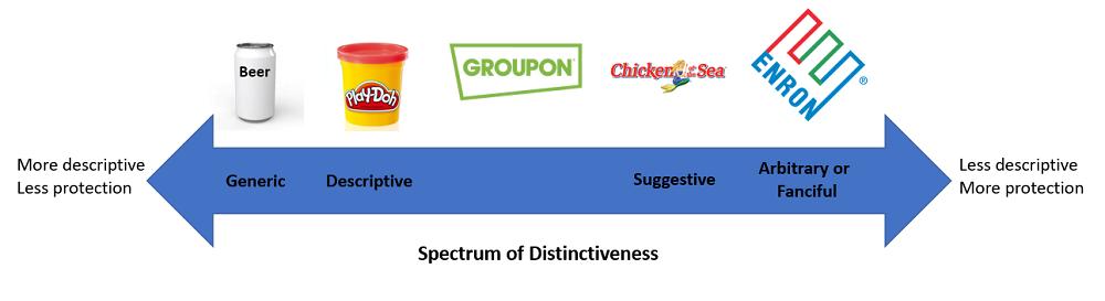 Trademark Spectrum of Distinctiveness